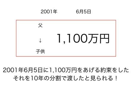 贈与税 002