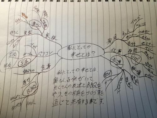 【マインドマップ】マインドマップを描いてみました