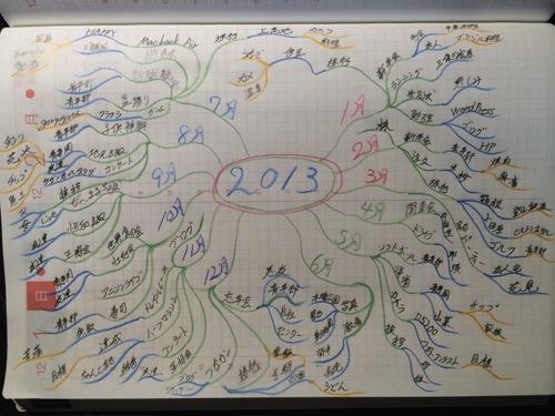 【マインドマップ】2013年を振り返るのに使ってみました