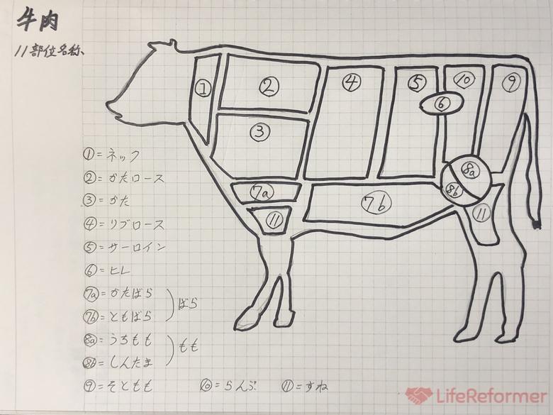 お肉検定合格 5