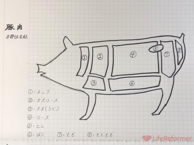 お肉検定合格 6